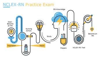 NCLEX-RN Practice Exam 1 of 5