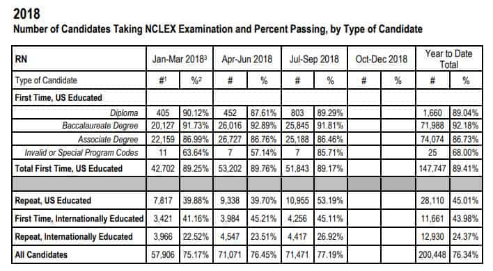 NCLEX Passing Rates for 2018